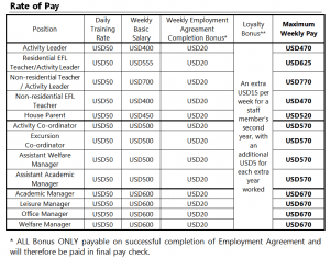Rate of Pay 2019